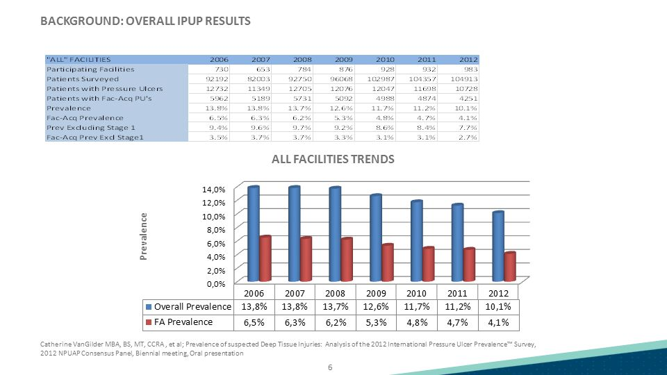 BACKGROUND: OVERALL IPUP RESULTS