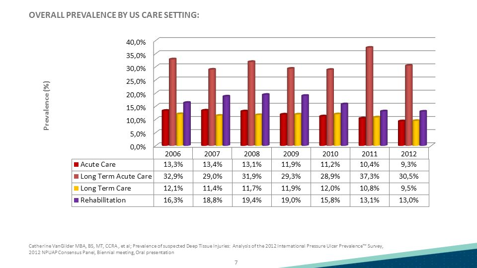 OVERALL PREVALENCE BY US CARE SETTING: