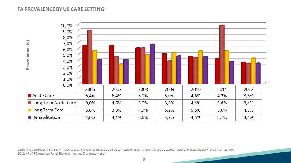 FA PREVALENCE BY US CARE SETTING: