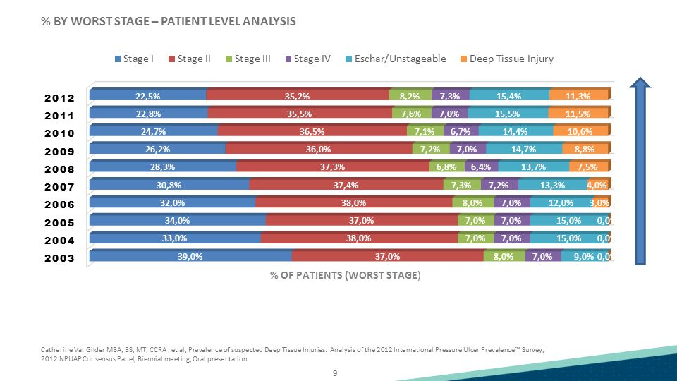 % BY WORST STAGE – PATIENT LEVEL ANALYSIS