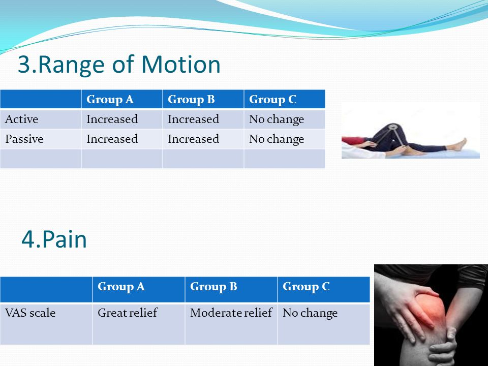 3.Range of Motion 4.Pain Group A Group B Group C Active Increased