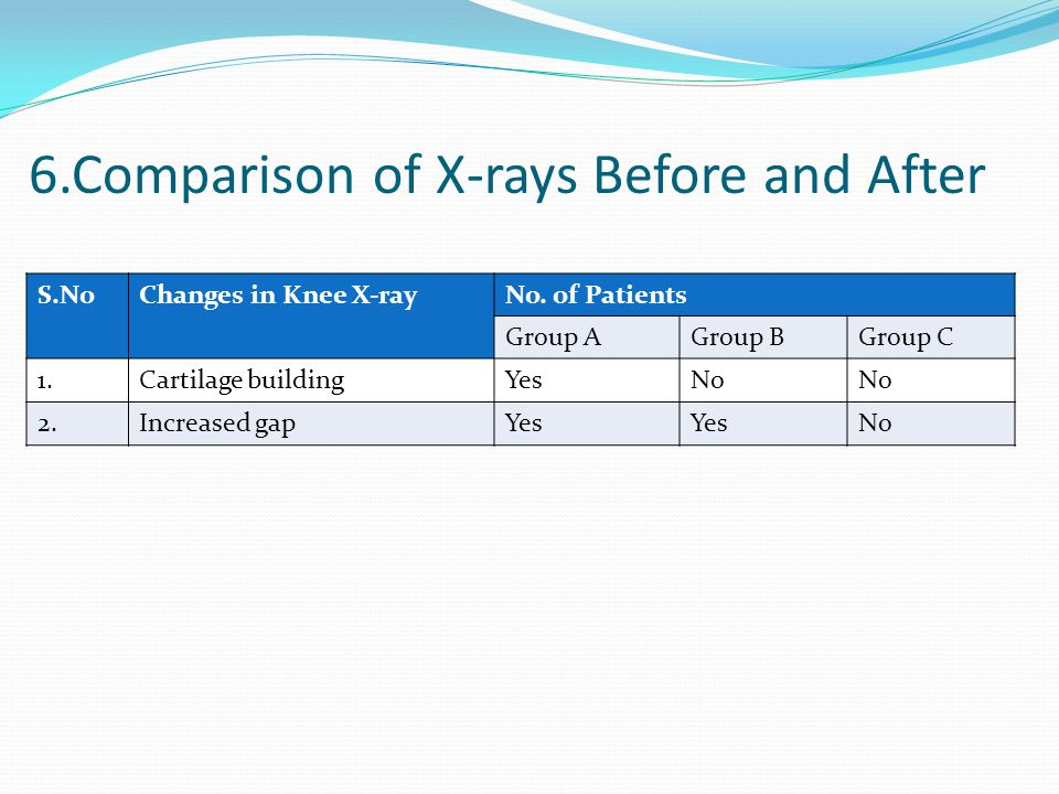 6.Comparison of X-rays Before and After