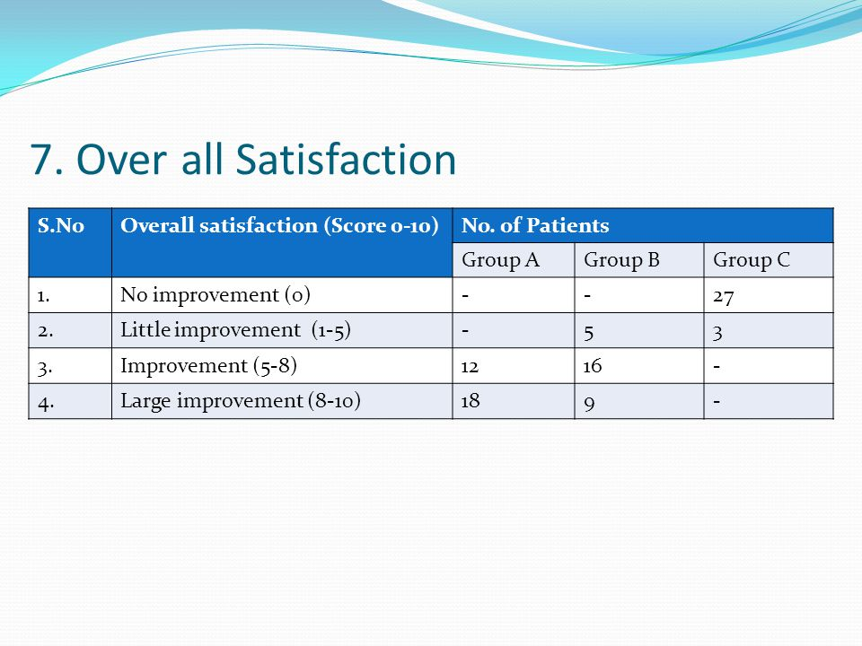 7. Over all Satisfaction S.No Overall satisfaction (Score 0-10)