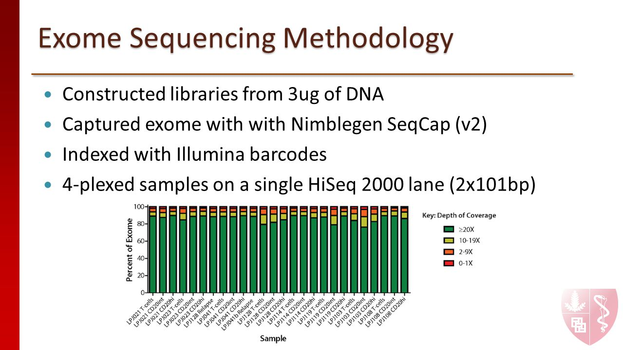 Exome Sequencing Methodology