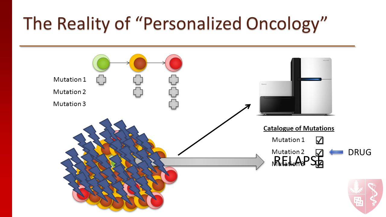 The Reality of Personalized Oncology