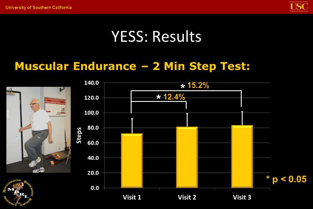 YESS: Results * * Muscular Endurance – 2 Min Step Test: * p < 0.05