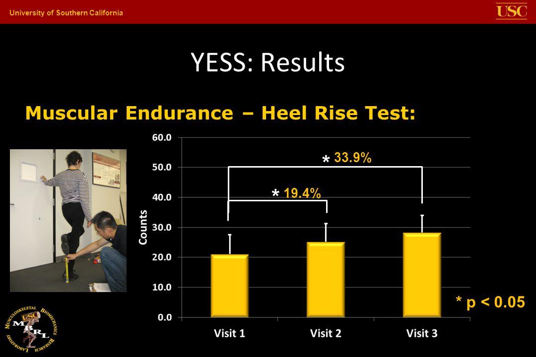YESS: Results * * Muscular Endurance – Heel Rise Test: * p < 0.05