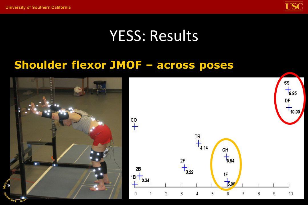 YESS: Results Shoulder flexor JMOF – across poses
