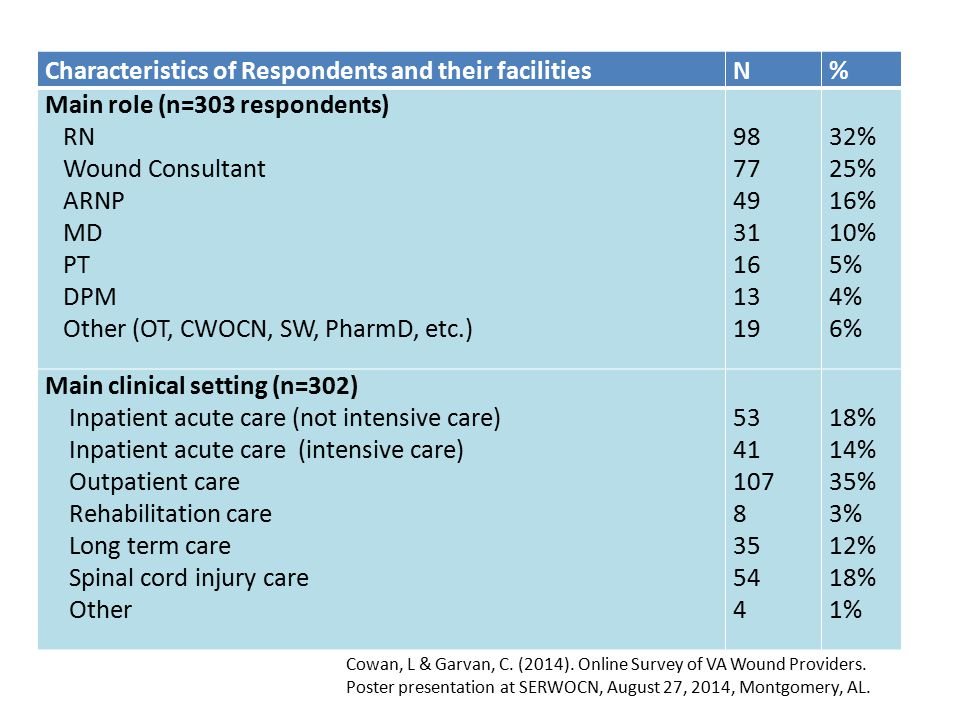 Characteristics of Respondents and their facilities N %