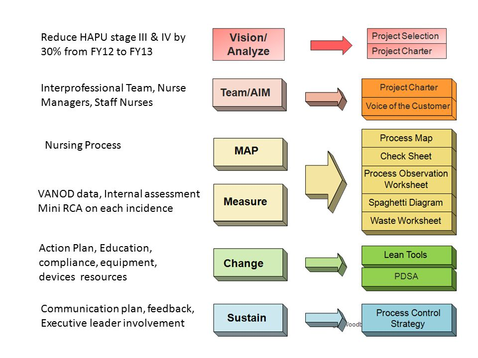 Reduce HAPU stage III & IV by 30% from FY12 to FY13