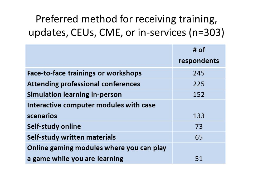 Preferred method for receiving training, updates, CEUs, CME, or in-services (n=303)