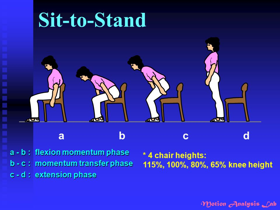 Sit-to-Stand a b c d a - b : flexion momentum phase * 4 chair heights:
