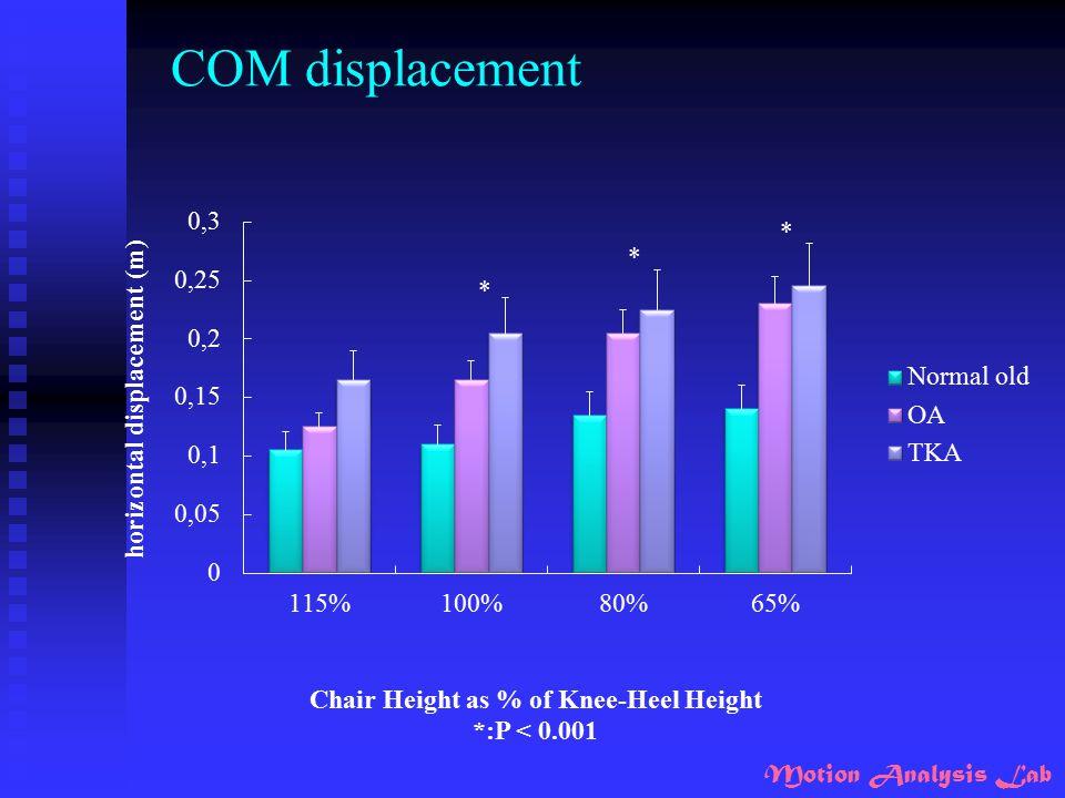 COM displacement