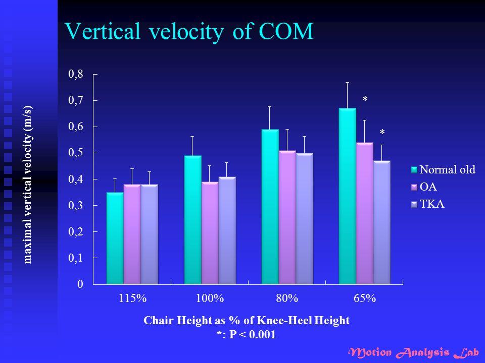 Vertical velocity of COM