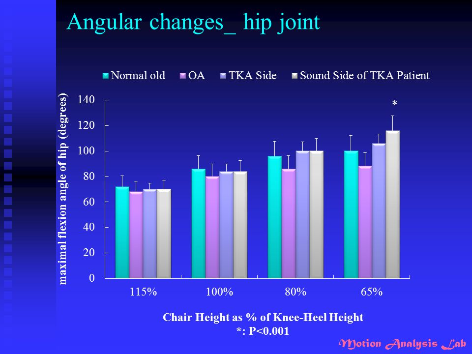 Angular changes_ hip joint