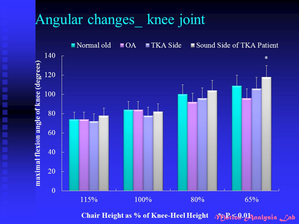 Angular changes_ knee joint