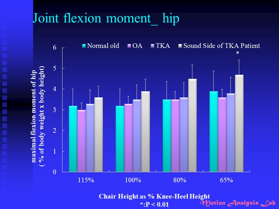Joint flexion moment_ hip