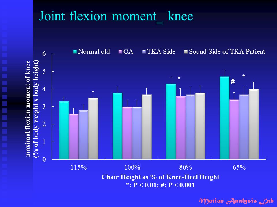 Joint flexion moment_ knee