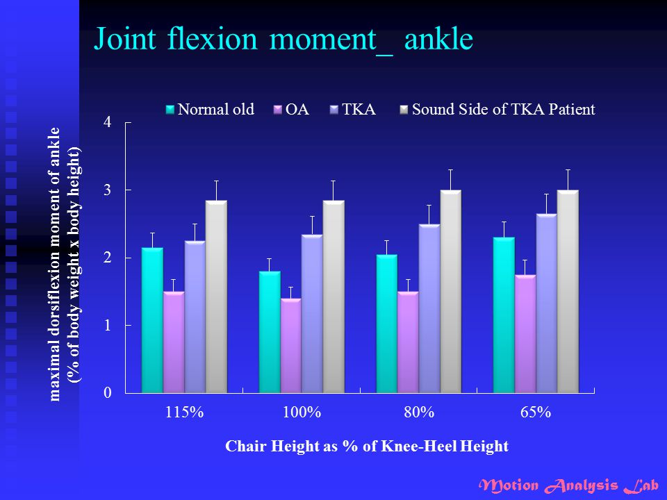 Joint flexion moment_ ankle