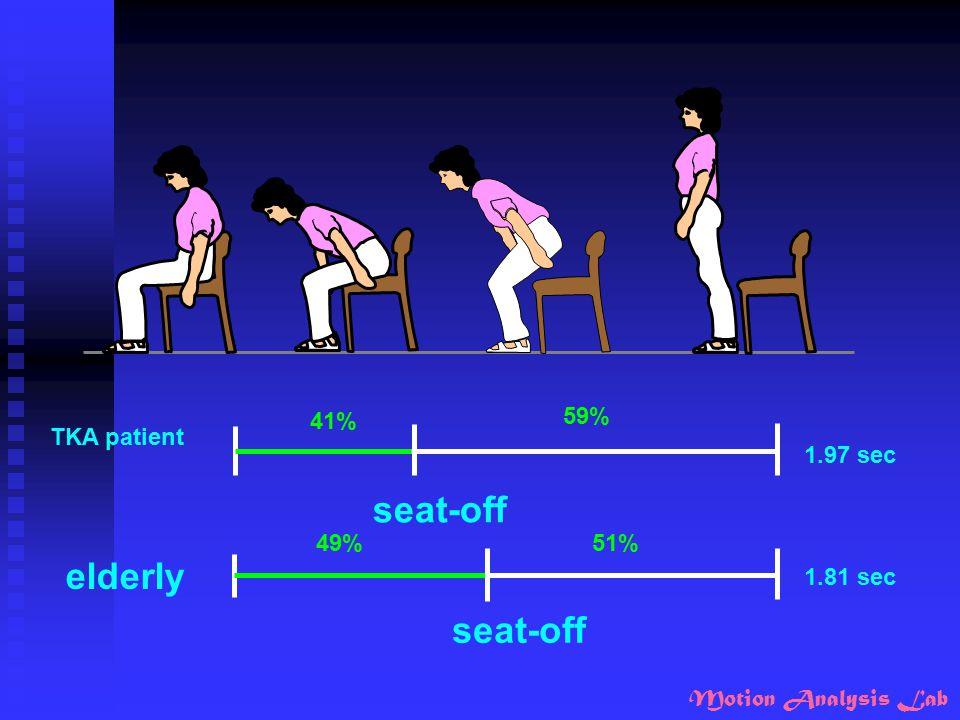 TKA patient elderly 1.97 sec 1.81 sec seat-off 41% 49% 59% 51%