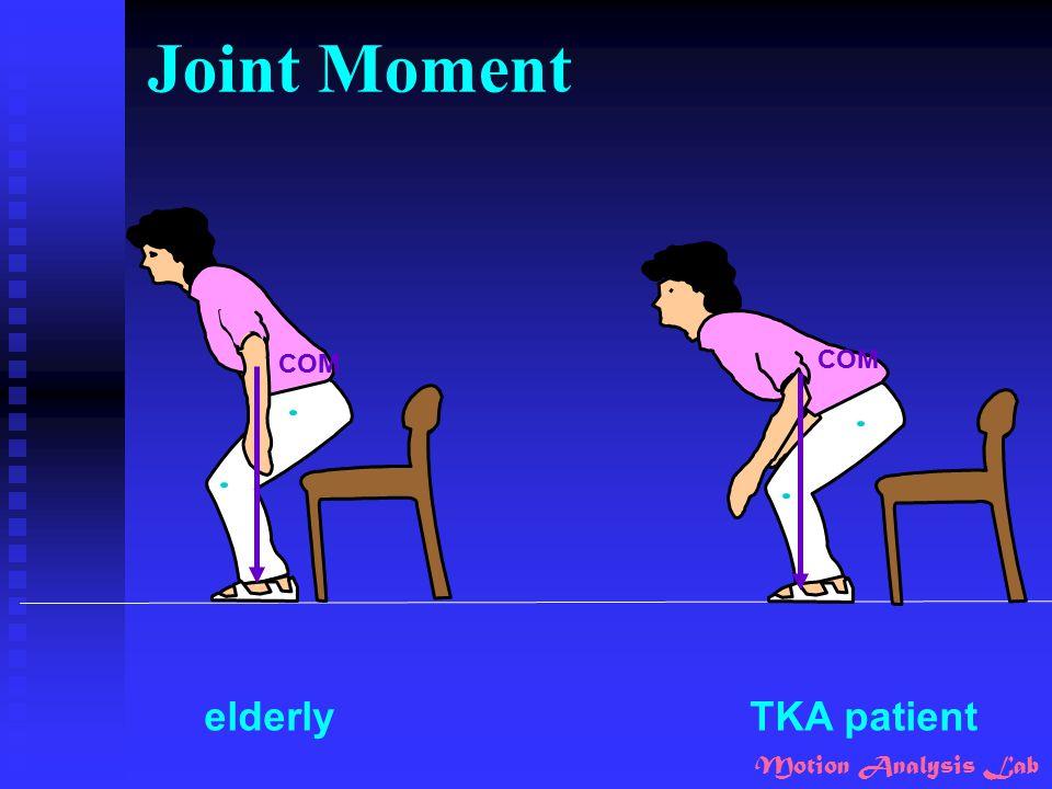 Joint Moment COM COM elderly TKA patient