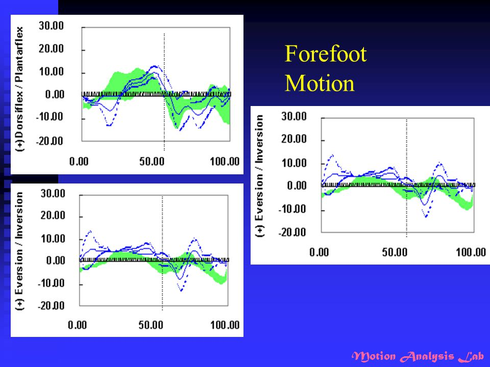 Forefoot Motion