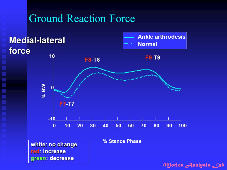 Ground Reaction Force Medial-lateral force Ankle arthrodesis Normal