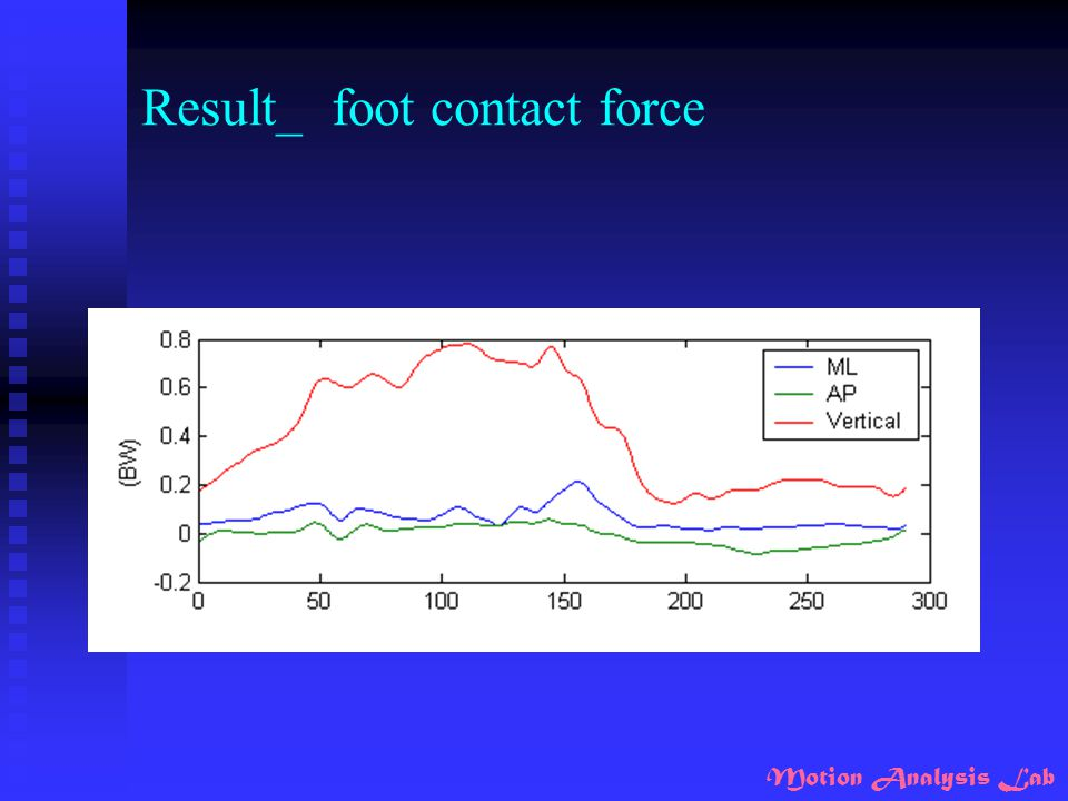 Result_ foot contact force