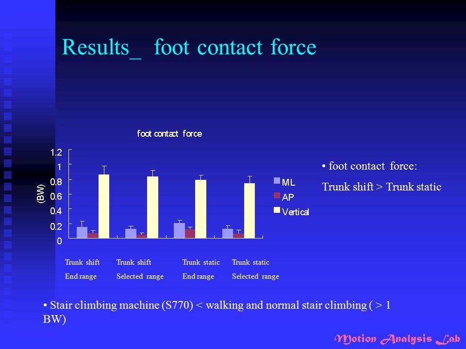 Results_ foot contact force