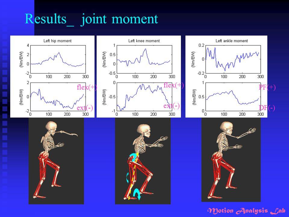 Results_ joint moment flex(+) flex(+) PF(+) ext(-) ext(-) DF(-)