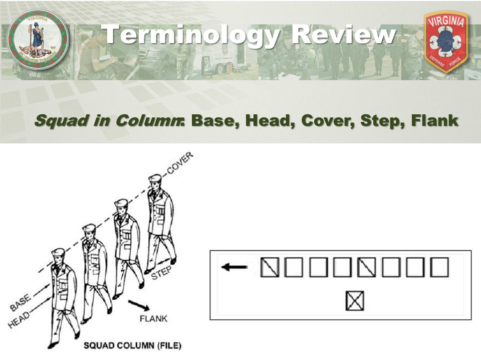 Terminology Review Squad in Column: Base, Head, Cover, Step, Flank