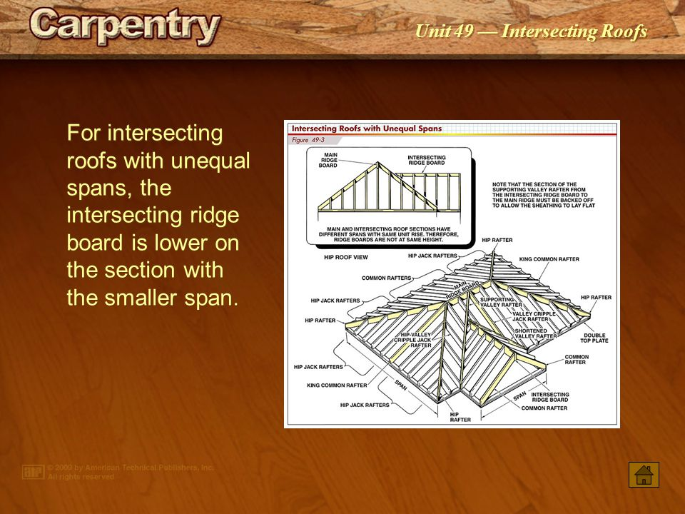 For intersecting roofs with unequal spans, the intersecting ridge board is lower on the section with the smaller span.