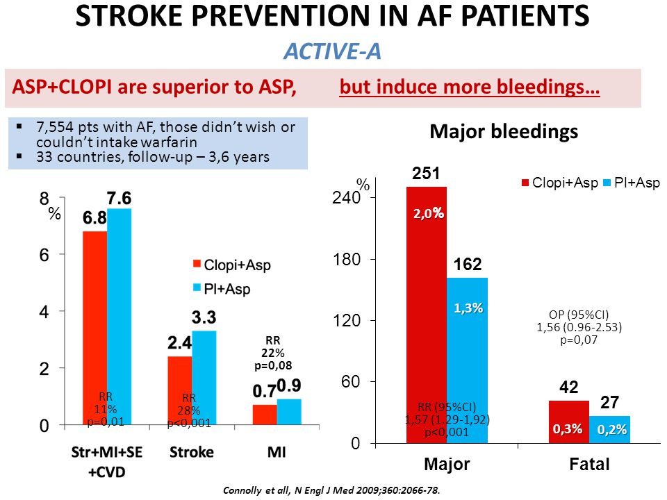 STROKE PREVENTION IN AF PATIENTS