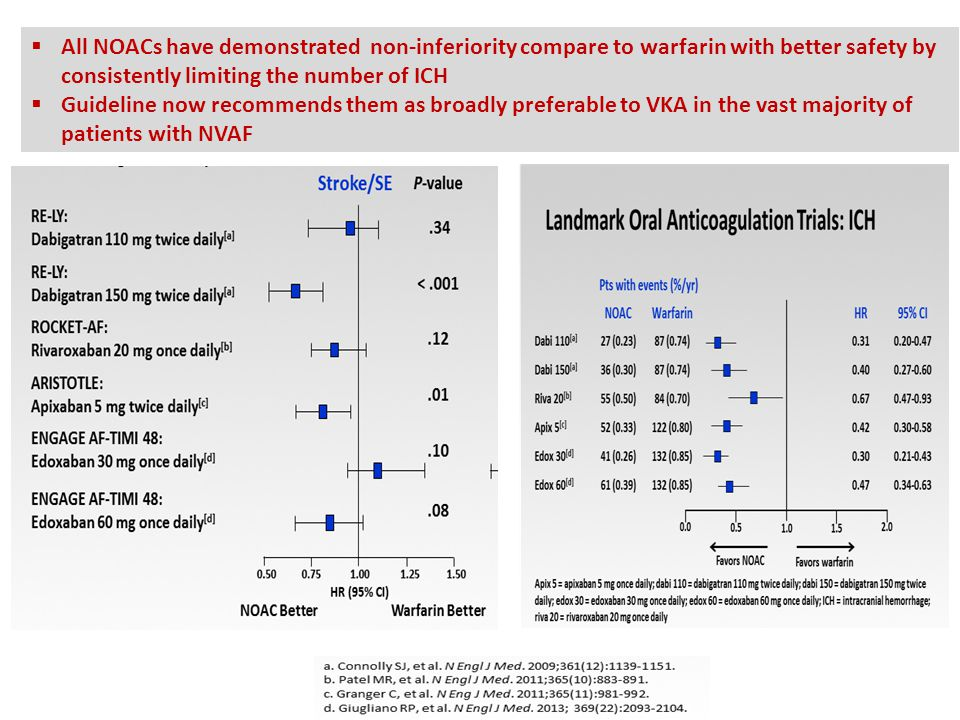 All NOACs have demonstrated non-inferiority compare to warfarin with better safety by consistently limiting the number of ICH