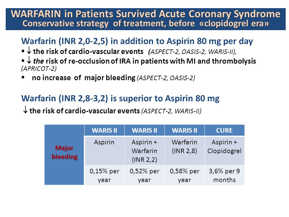 Aspirin + Warfarin (INR 2,2)