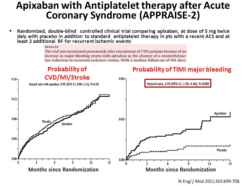 Probability of TIMI major bleeding Probability of CVD/MI/Stroke