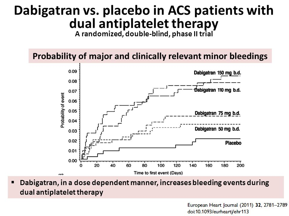 Dabigatran vs. placebo in ACS patients with dual antiplatelet therapy