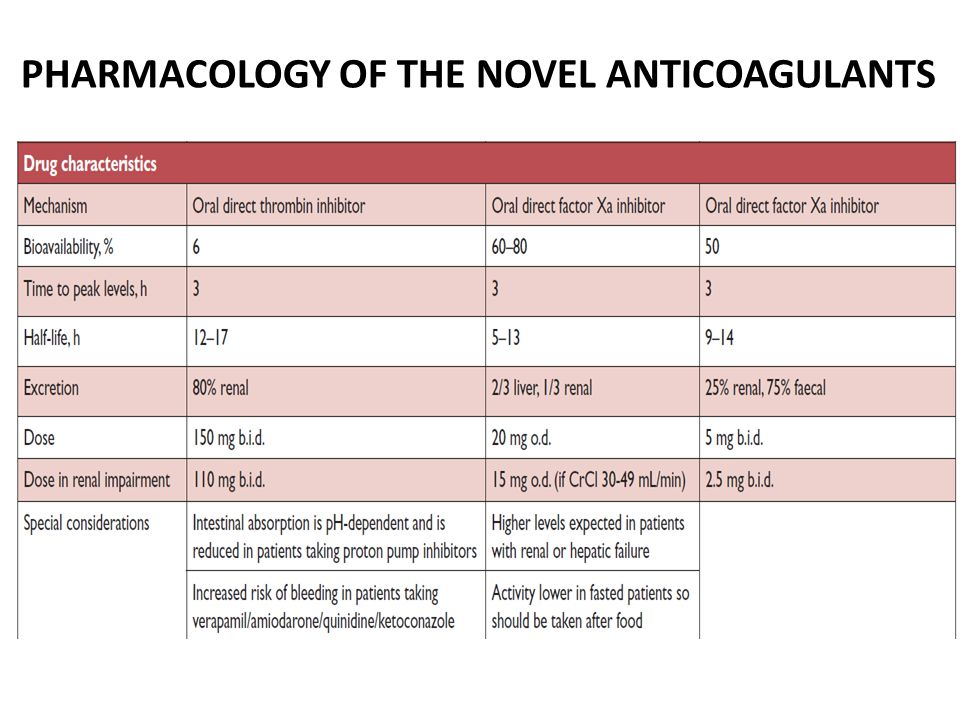PHARMACOLOGY OF THE NOVEL ANTICOAGULANTS