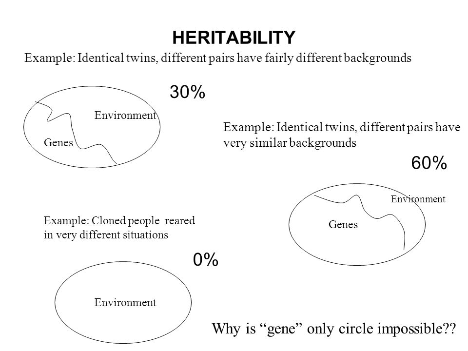 HERITABILITY 30% 60% 0% Why is gene only circle impossible