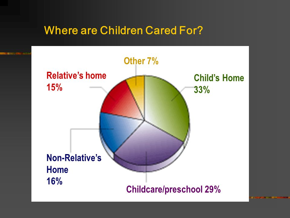 Where are Children Cared For