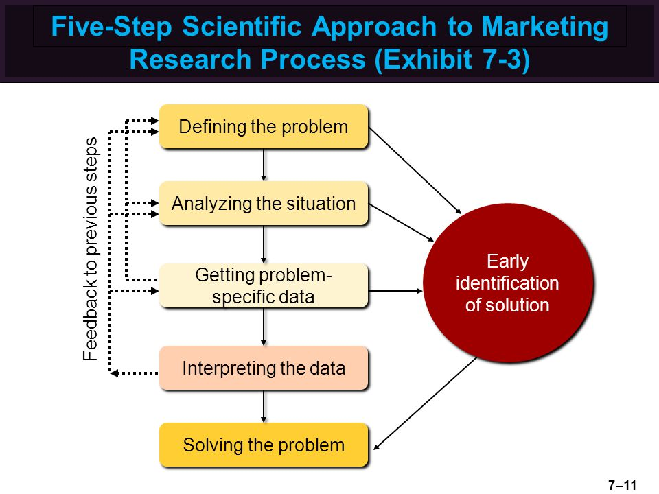 Marketing Research Technique and steps for research design