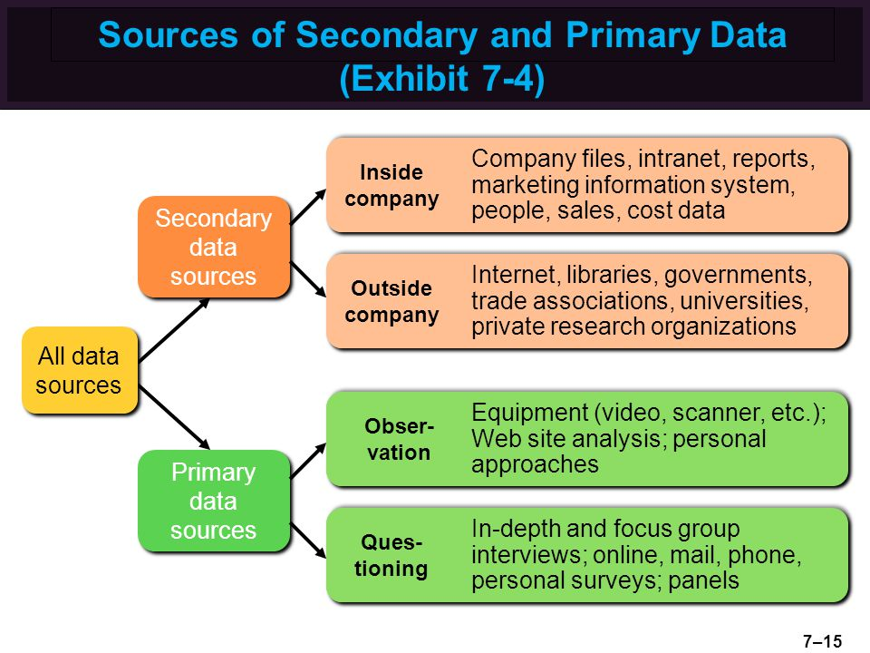 Sources of Secondary and Primary Data (Exhibit 7-4)