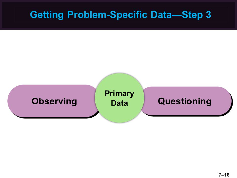 Getting Problem-Specific Data—Step 3