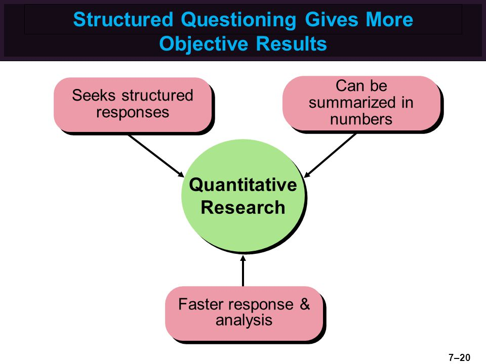 Structured Questioning Gives More Objective Results