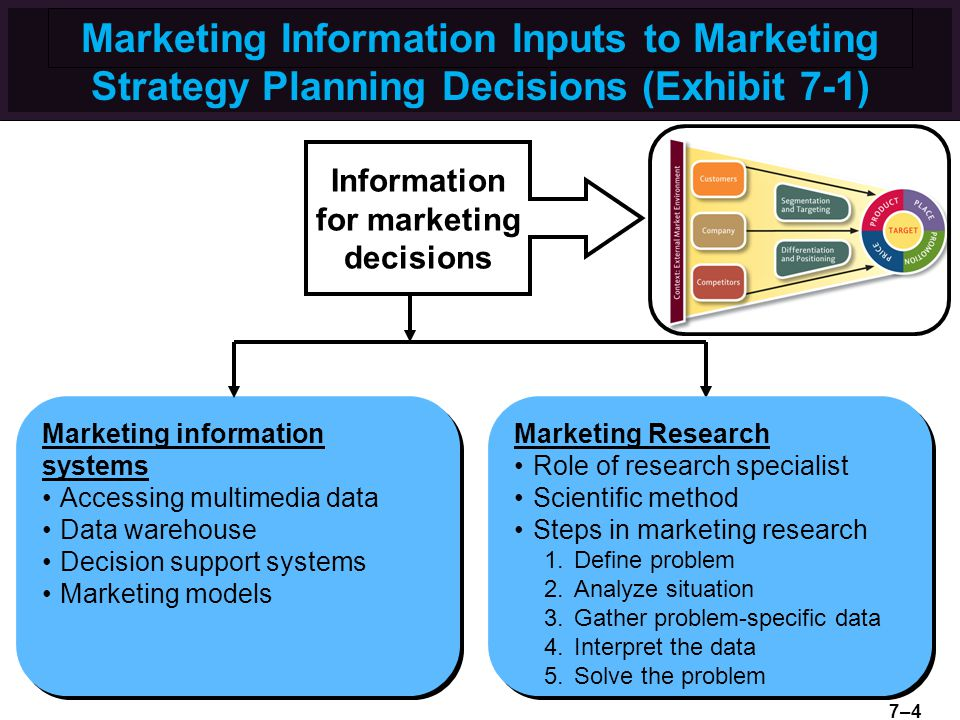 Marketing Information Inputs to Marketing Strategy Planning Decisions (Exhibit 7-1)
