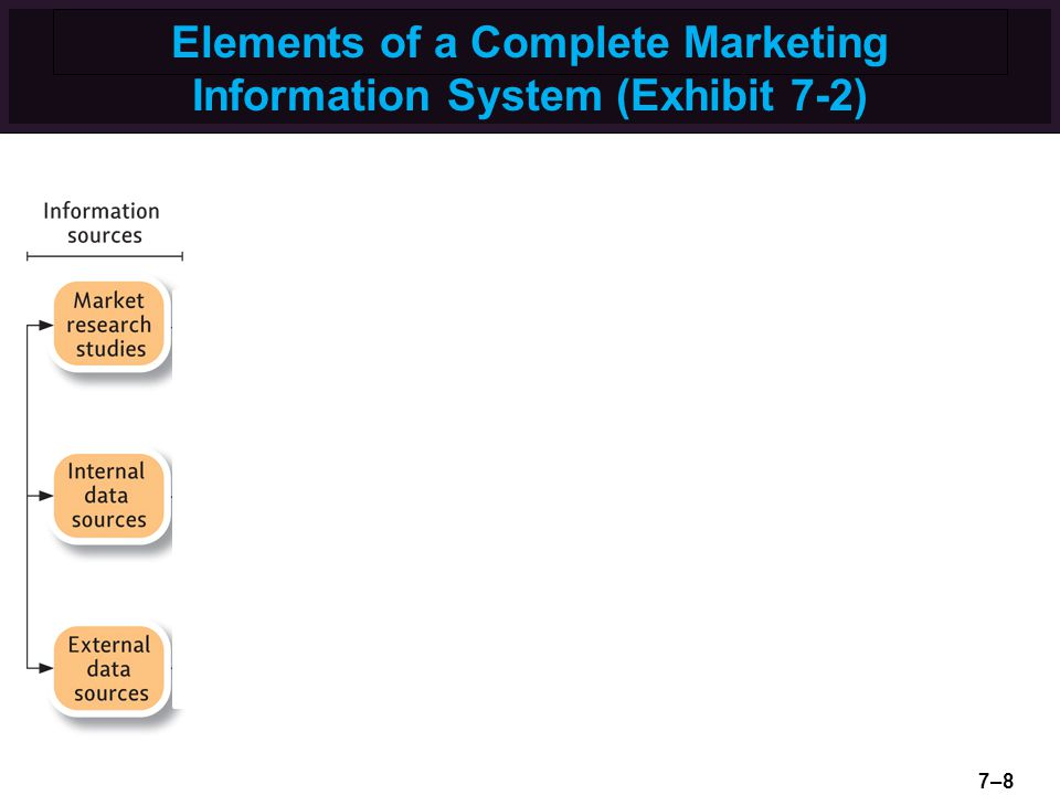 Elements of a Complete Marketing Information System (Exhibit 7-2)