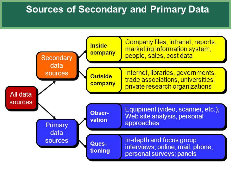 Sources of Secondary and Primary Data