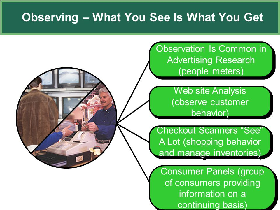 Observing – What You See Is What You Get