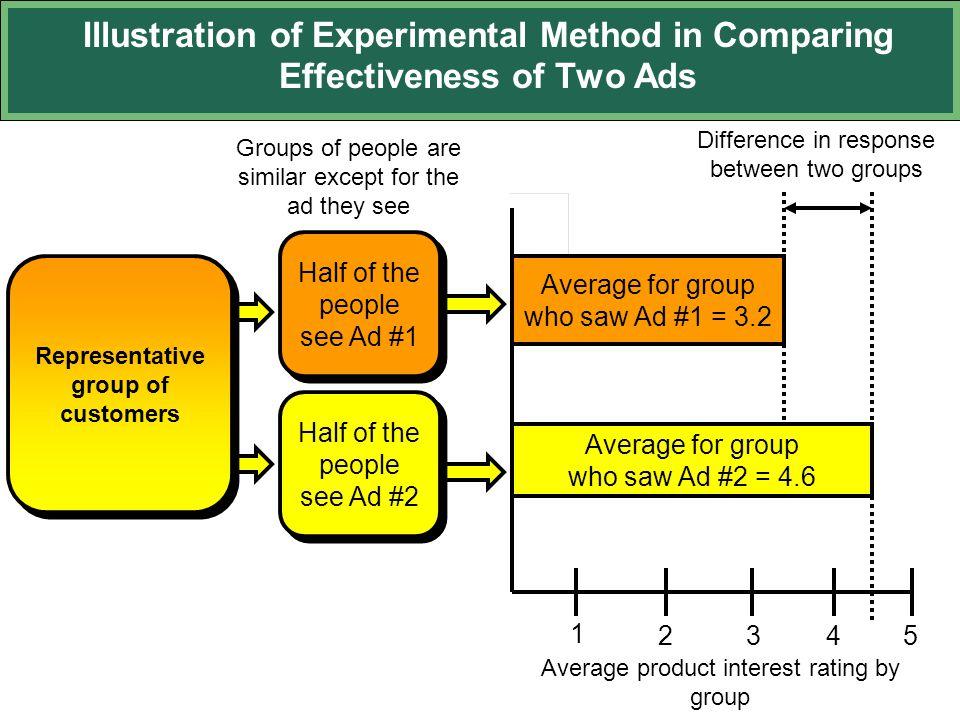 Representative group of customers