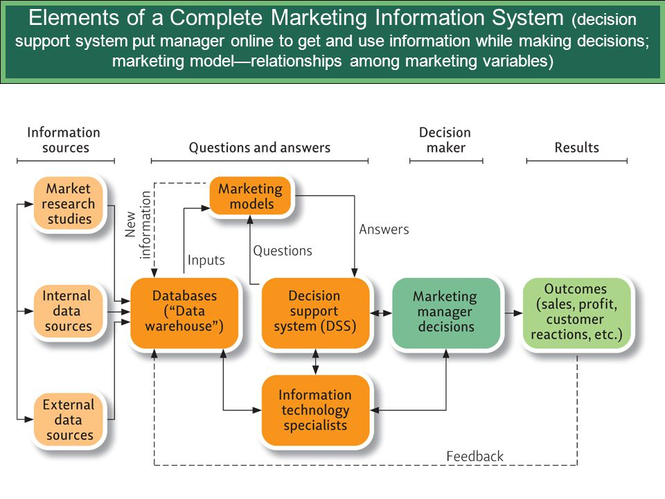 Elements of a Complete Marketing Information System (decision support system put manager online to get and use information while making decisions; marketing model—relationships among marketing variables)